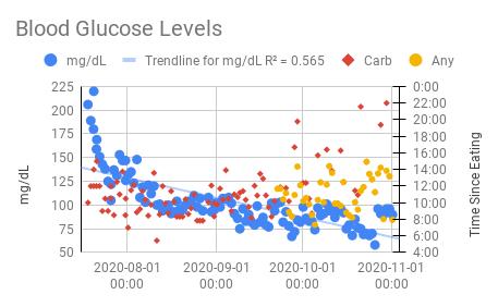 Blood Glucose Levels.png