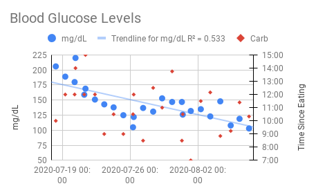 Blood_Glucose_First_21_Days.png